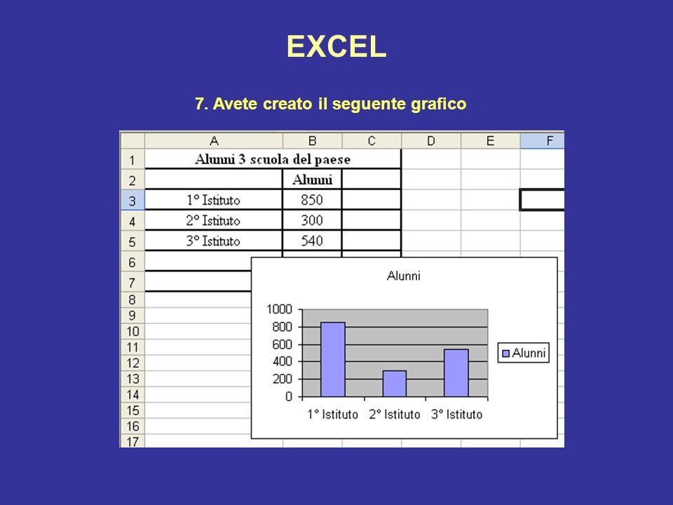EXCEL 7. Avete creato il seguente grafico