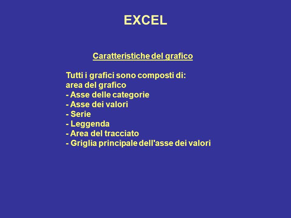 EXCEL Caratteristiche del grafico Tutti i grafici sono composti di: