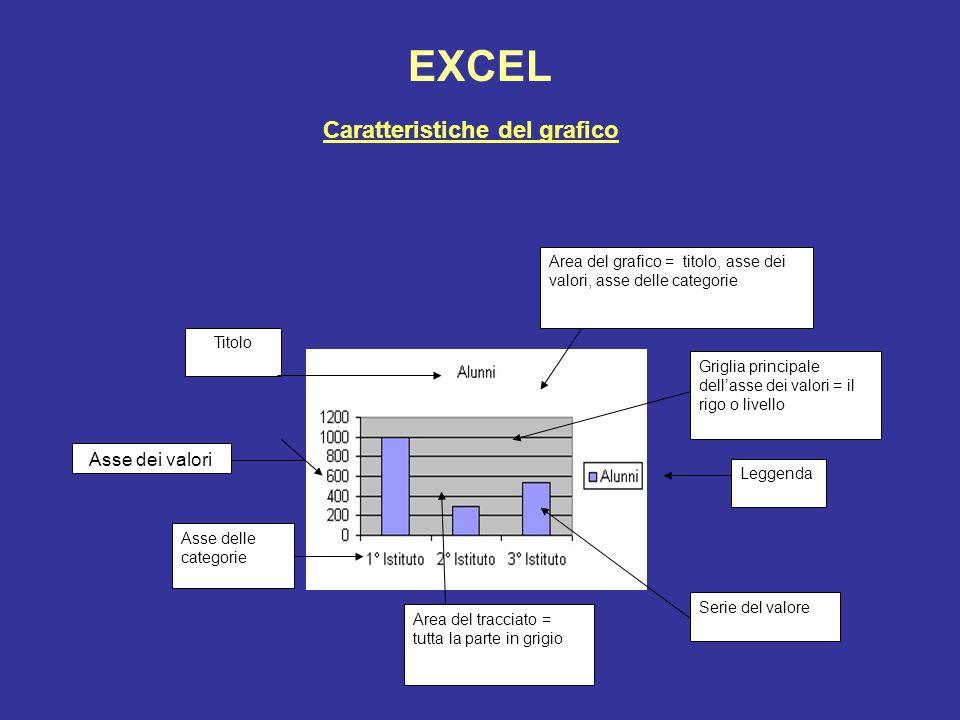 EXCEL Caratteristiche del grafico Asse dei valori