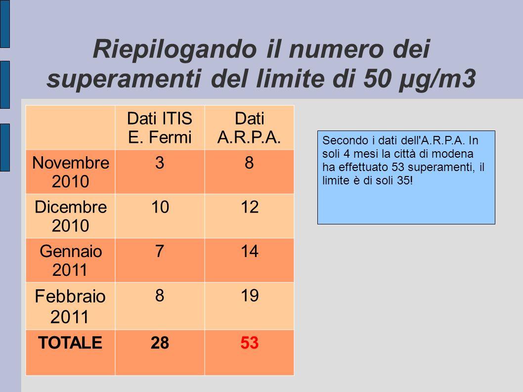 Riepilogando il numero dei superamenti del limite di 50 μg/m3
