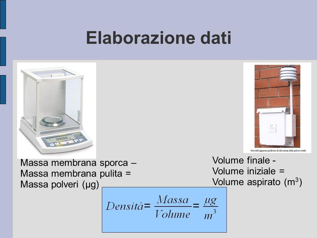 Elaborazione dati Volume finale - Massa membrana sporca –