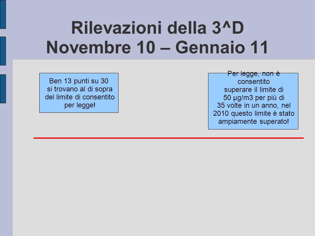 Rilevazioni della 3^D Novembre 10 – Gennaio 11