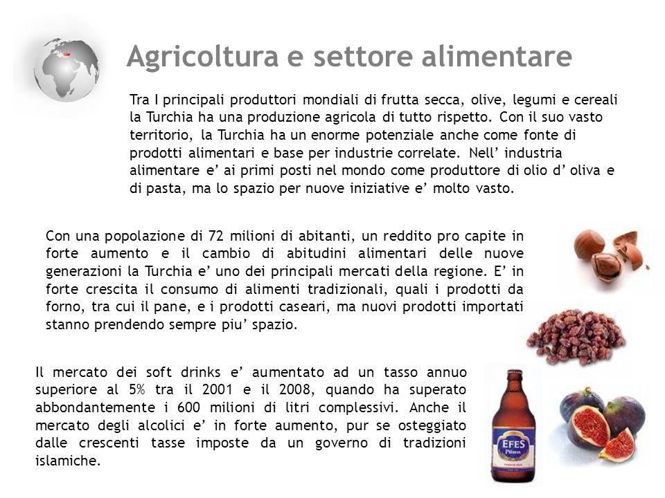Agricoltura e settore alimentare