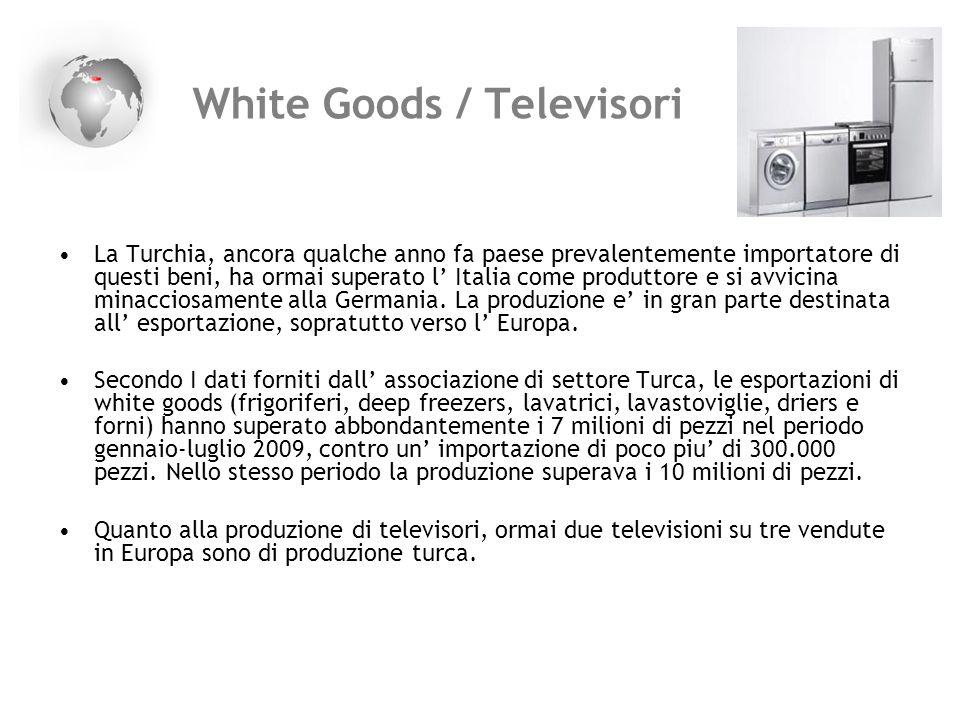 White Goods / Televisori