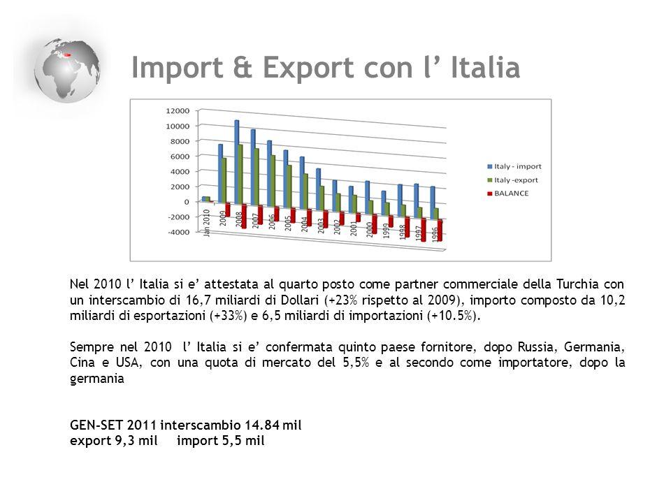 Import & Export con l' Italia