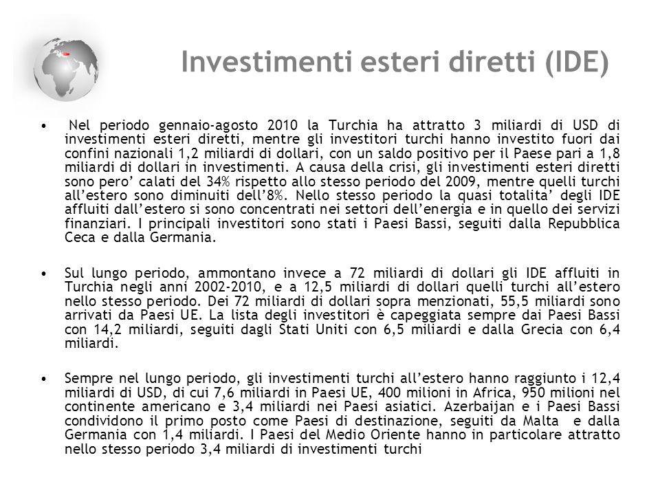 Investimenti esteri diretti (IDE)