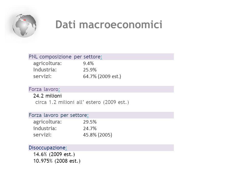 Dati macroeconomici PNL composizione per settore: 9.4% agricoltura: