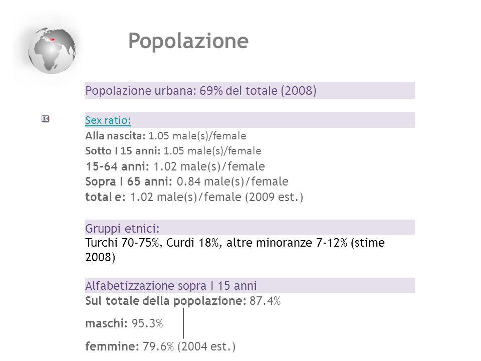 Popolazione Popolazione urbana: 69% del totale (2008) Sex ratio: