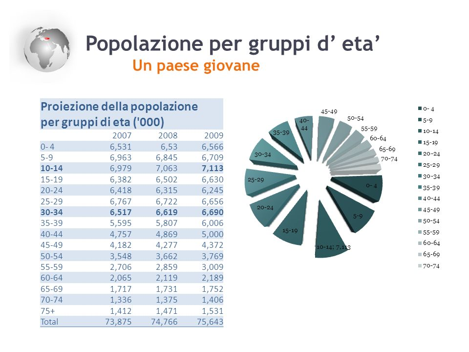 Popolazione per gruppi d' eta'