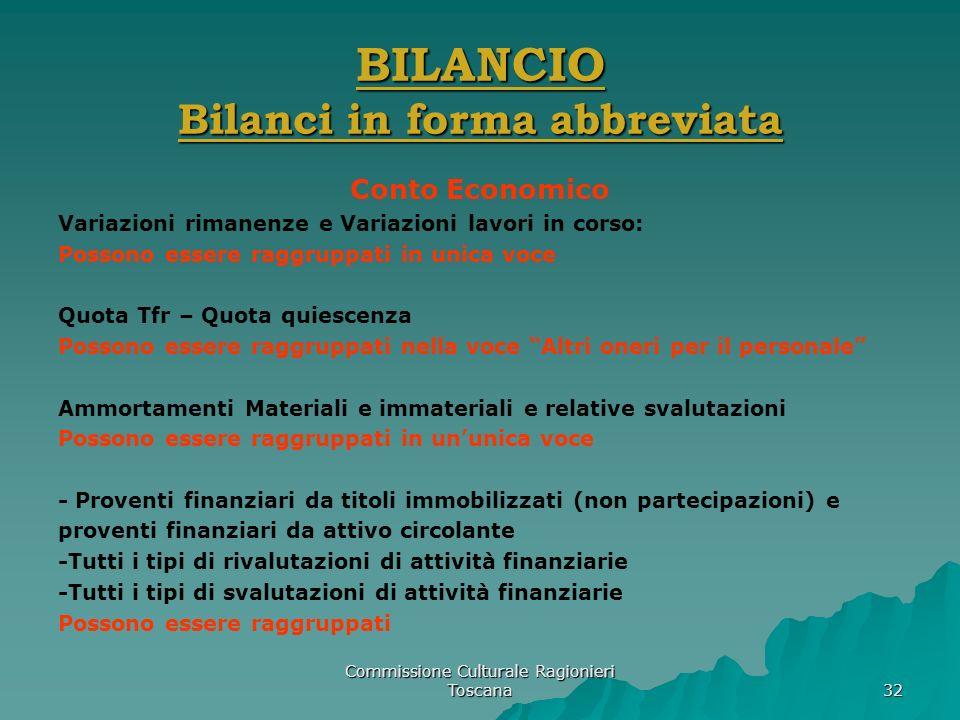 BILANCIO Bilanci in forma abbreviata