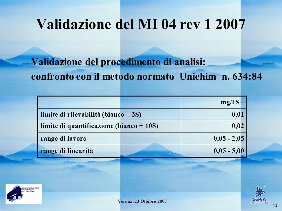Validazione del MI 04 rev 1 2007 Validazione del procedimento di analisi: confronto con il metodo normato Unichim n. 634:84.