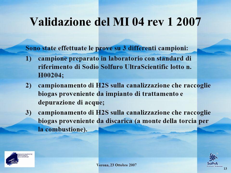 Validazione del MI 04 rev 1 2007 Sono state effettuate le prove su 3 differenti campioni:
