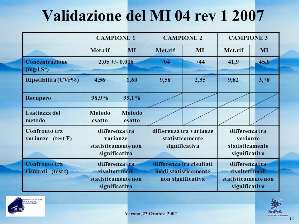 Validazione del MI 04 rev 1 2007 CAMPIONE 1 CAMPIONE 2 CAMPIONE 3