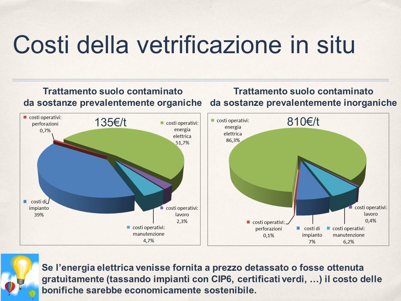 Costi della vetrificazione in situ