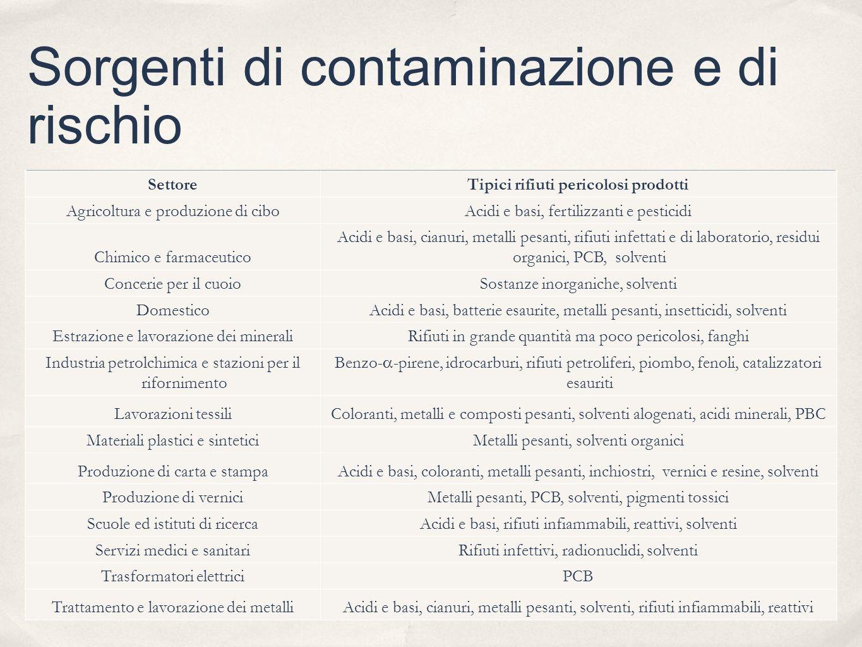 Sorgenti di contaminazione e di rischio