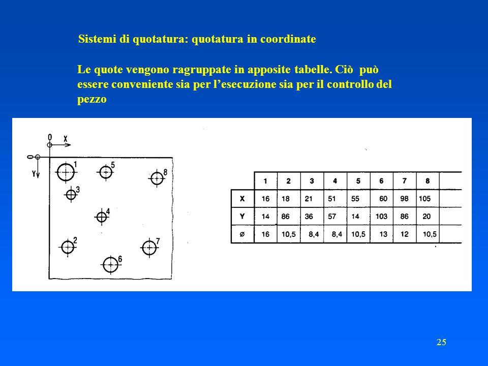 Sistemi di quotatura: quotatura in coordinate