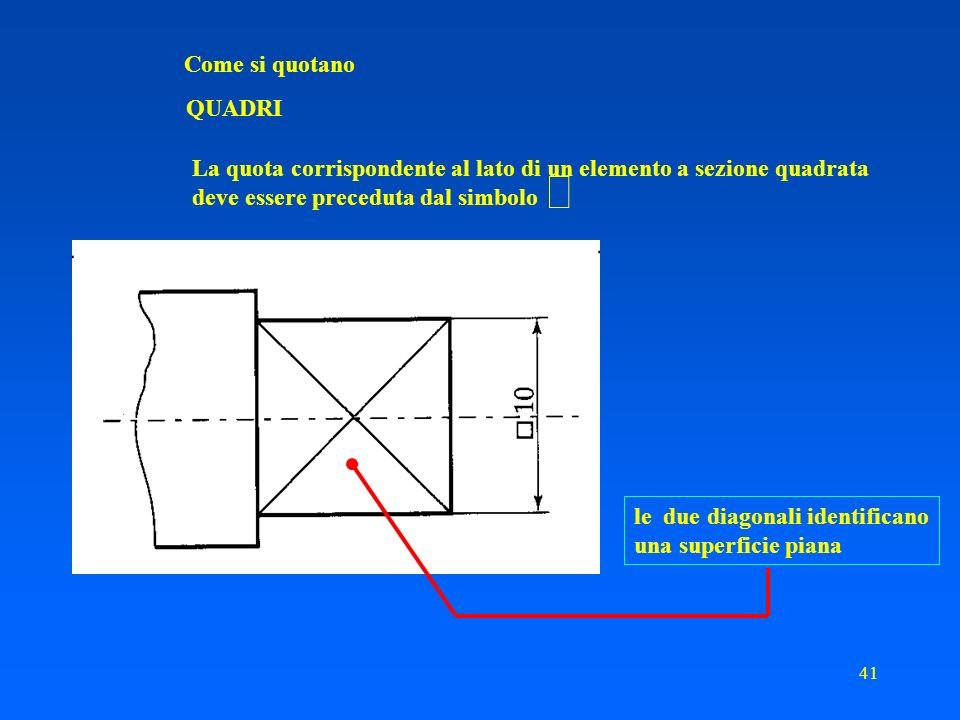 Come si quotano QUADRI. La quota corrispondente al lato di un elemento a sezione quadrata. deve essere preceduta dal simbolo.