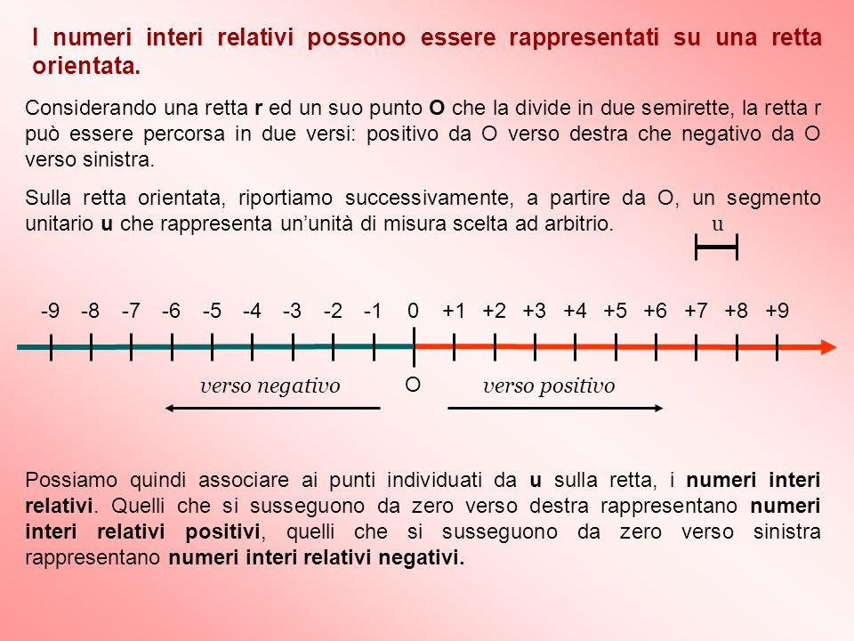 I numeri interi relativi possono essere rappresentati su una retta orientata.