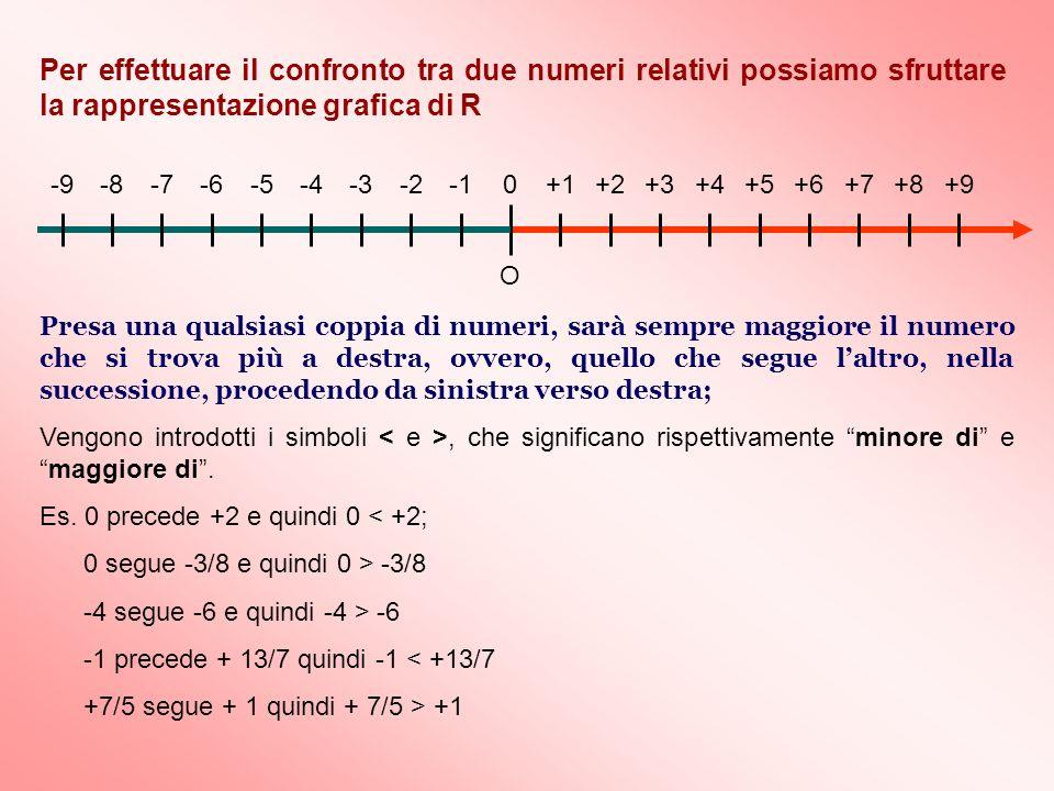 Per effettuare il confronto tra due numeri relativi possiamo sfruttare la rappresentazione grafica di R