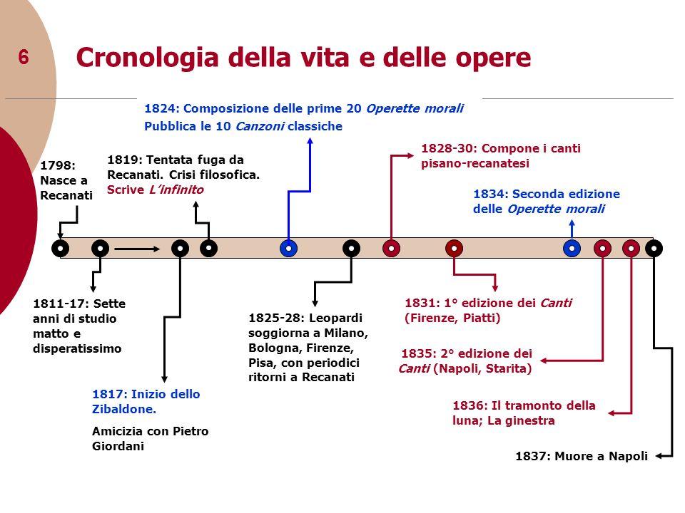 Cronologia della vita e delle opere