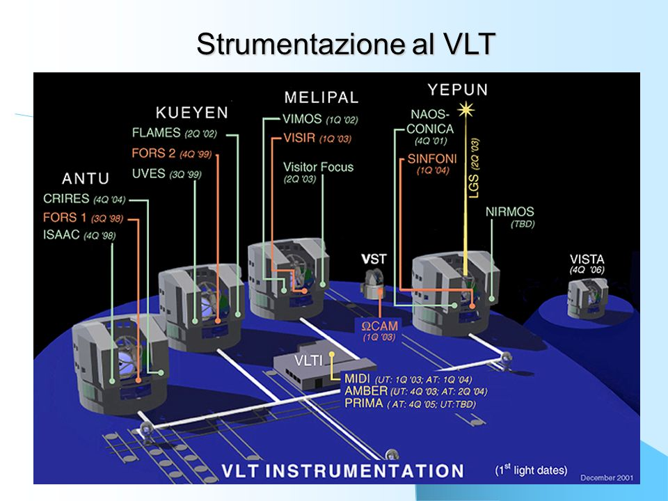 Strumentazione al VLT