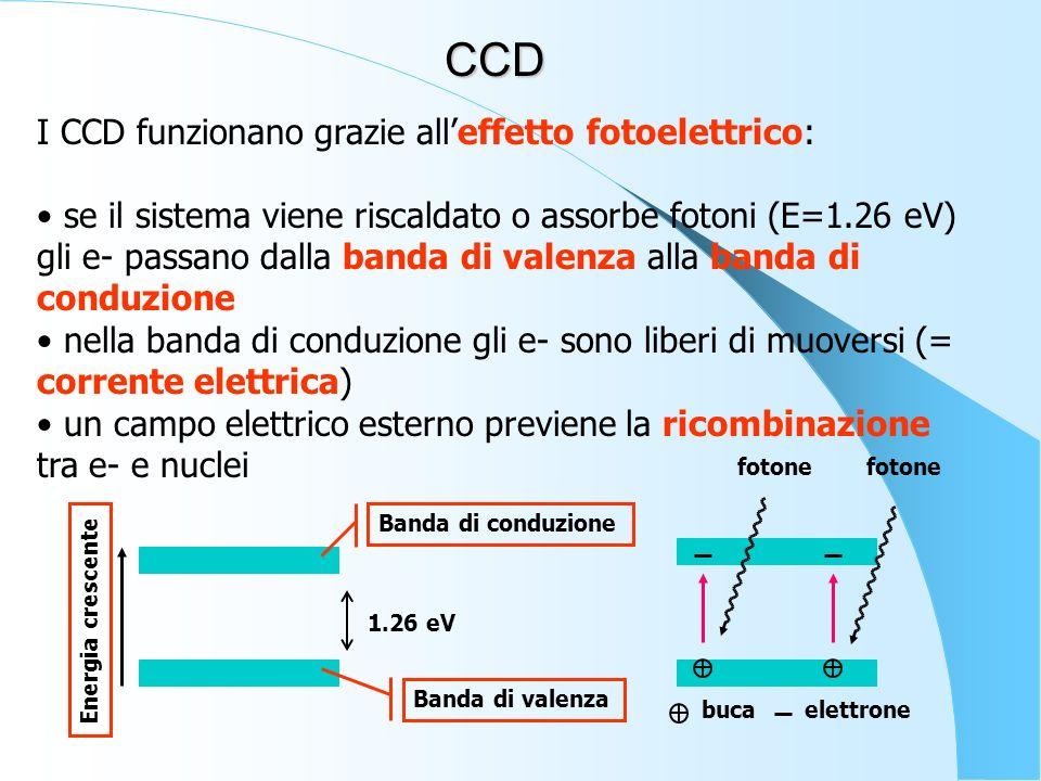 CCD I CCD funzionano grazie all'effetto fotoelettrico: