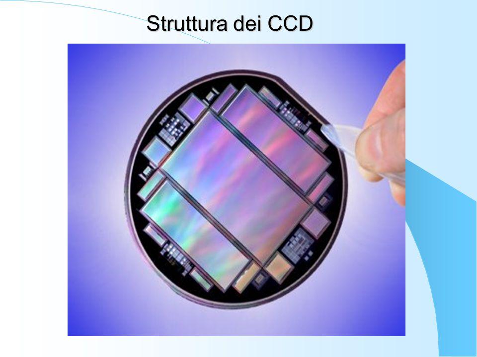 Struttura dei CCD