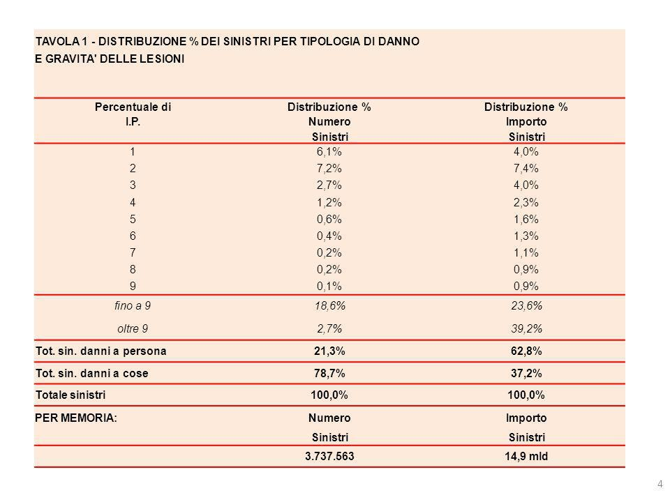 TAVOLA 1 - DISTRIBUZIONE % DEI SINISTRI PER TIPOLOGIA DI DANNO