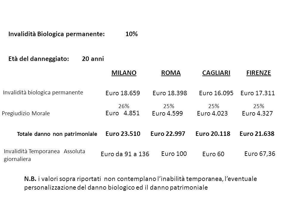 MILANO ROMA CAGLIARI FIRENZE