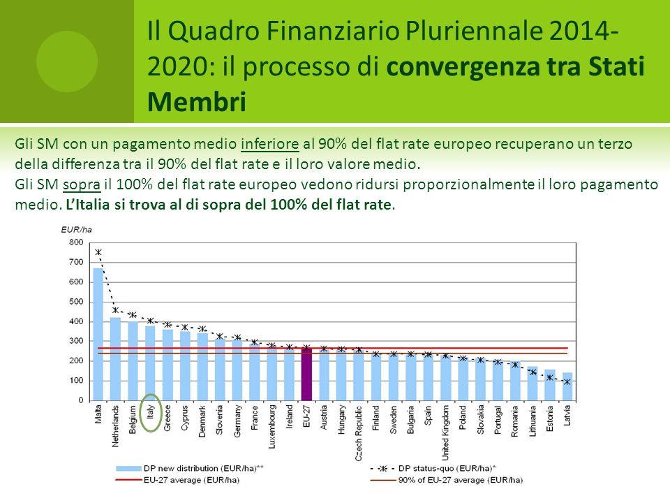 Il Quadro Finanziario Pluriennale 2014-2020: il processo di convergenza tra Stati Membri