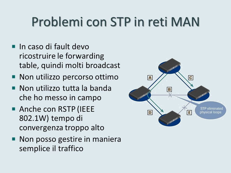 Problemi con STP in reti MAN