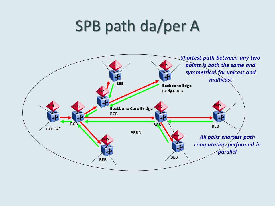 All pairs shortest path computation performed in parallel
