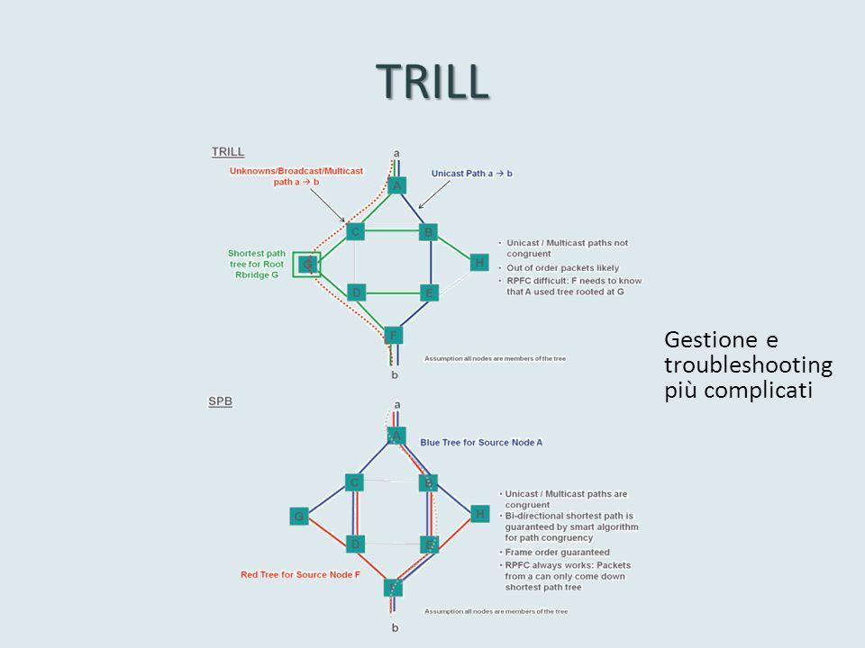 TRILL Gestione e troubleshooting più complicati