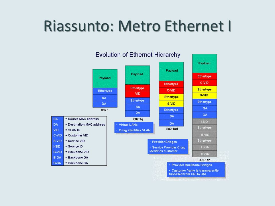 Riassunto: Metro Ethernet I