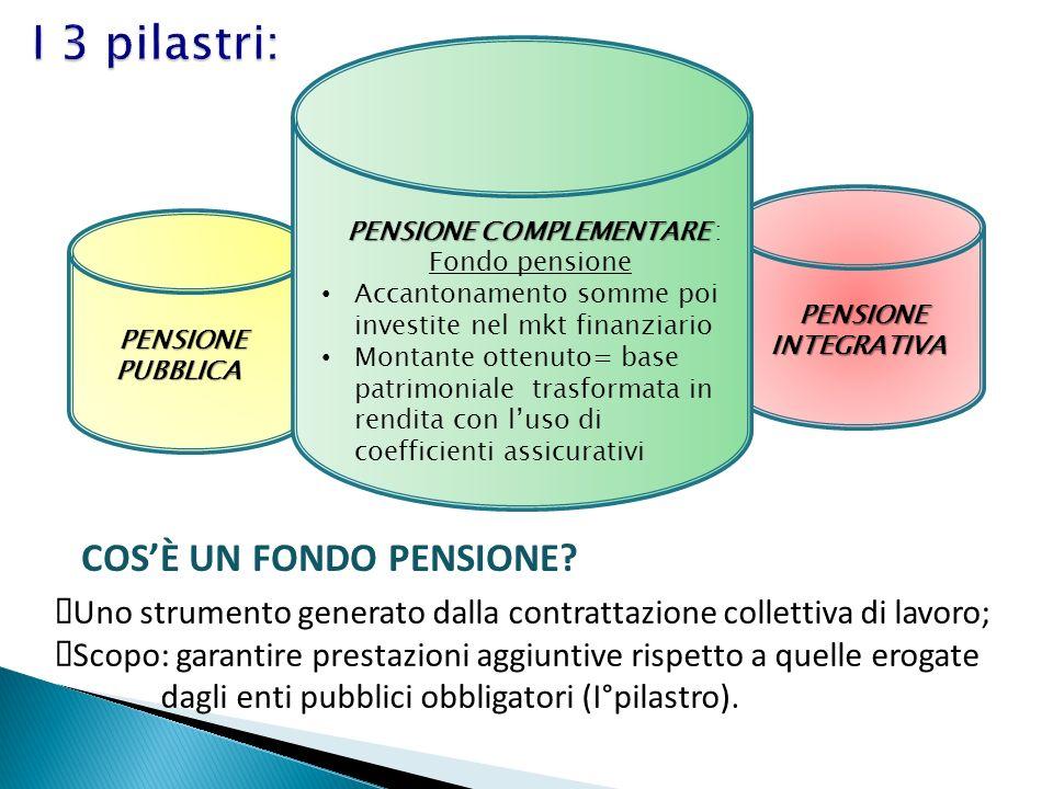 PENSIONE COMPLEMENTARE : Fondo pensione