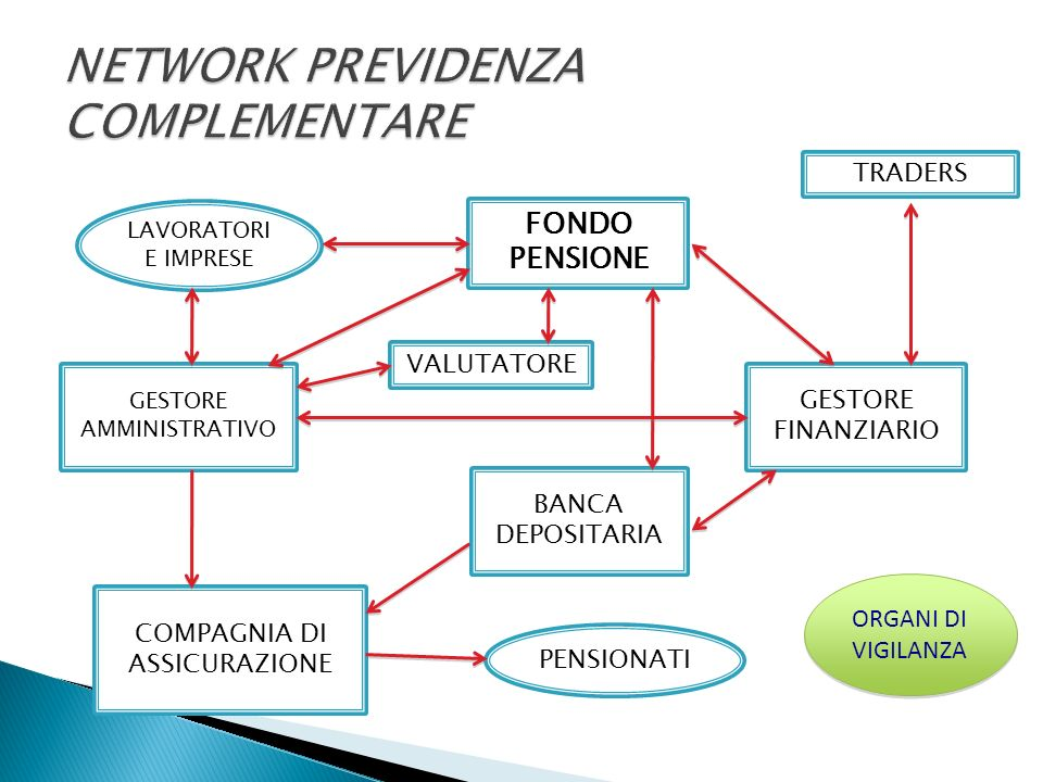 NETWORK PREVIDENZA COMPLEMENTARE