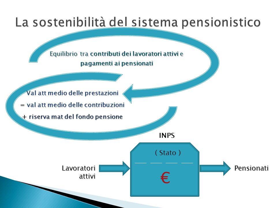 La sostenibilità del sistema pensionistico