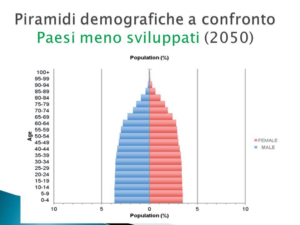 Piramidi demografiche a confronto Paesi meno sviluppati (2050)