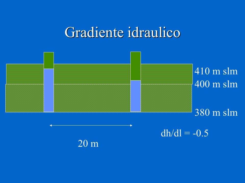 Gradiente idraulico 410 m slm 400 m slm 380 m slm dh/dl = -0.5 20 m