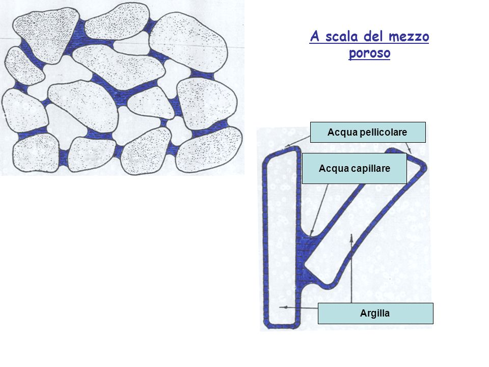 A scala del mezzo poroso