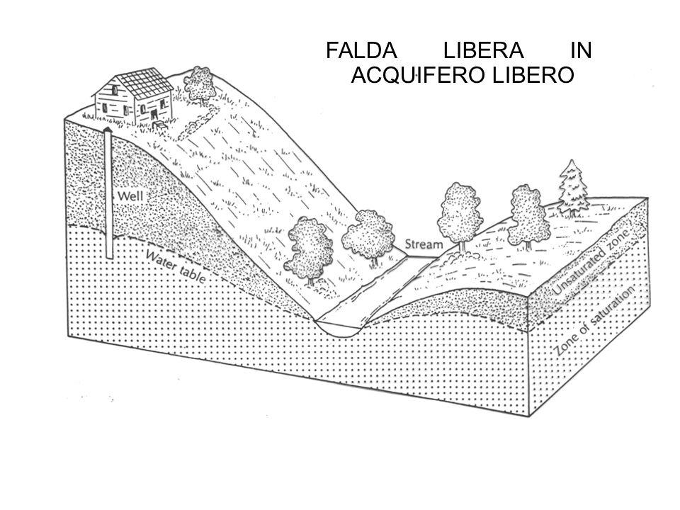 FALDA LIBERA IN ACQUIFERO LIBERO