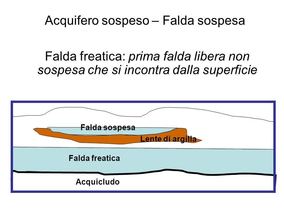 Acquifero sospeso – Falda sospesa
