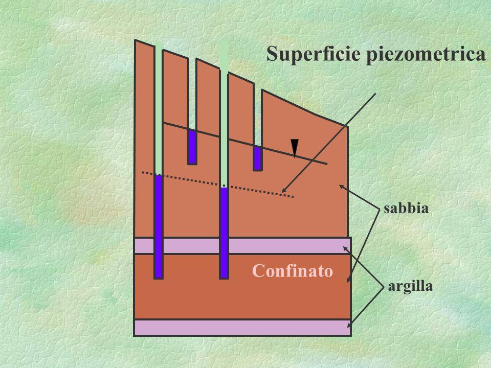 Superficie piezometrica