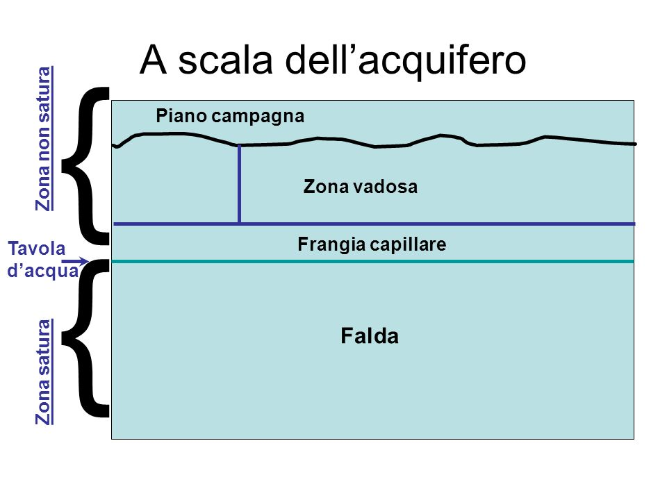 A scala dell'acquifero