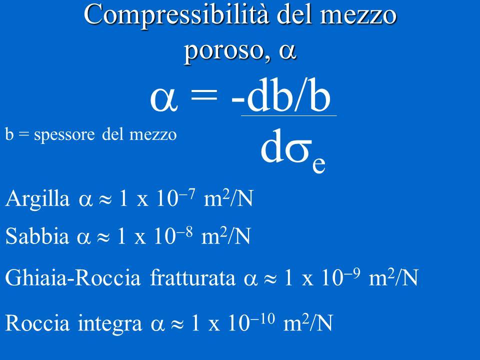 Compressibilità del mezzo poroso, 