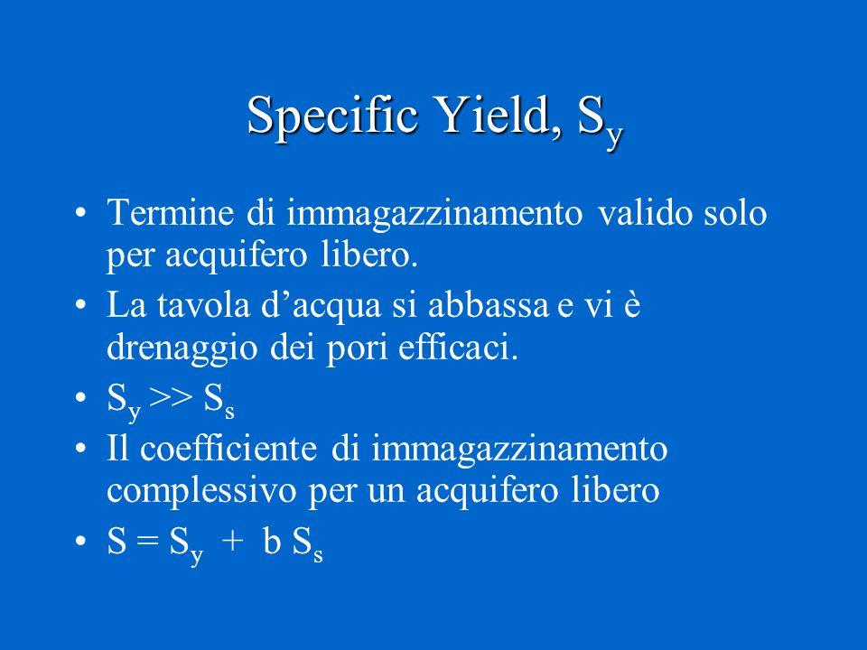 Specific Yield, Sy Termine di immagazzinamento valido solo per acquifero libero. La tavola d'acqua si abbassa e vi è drenaggio dei pori efficaci.