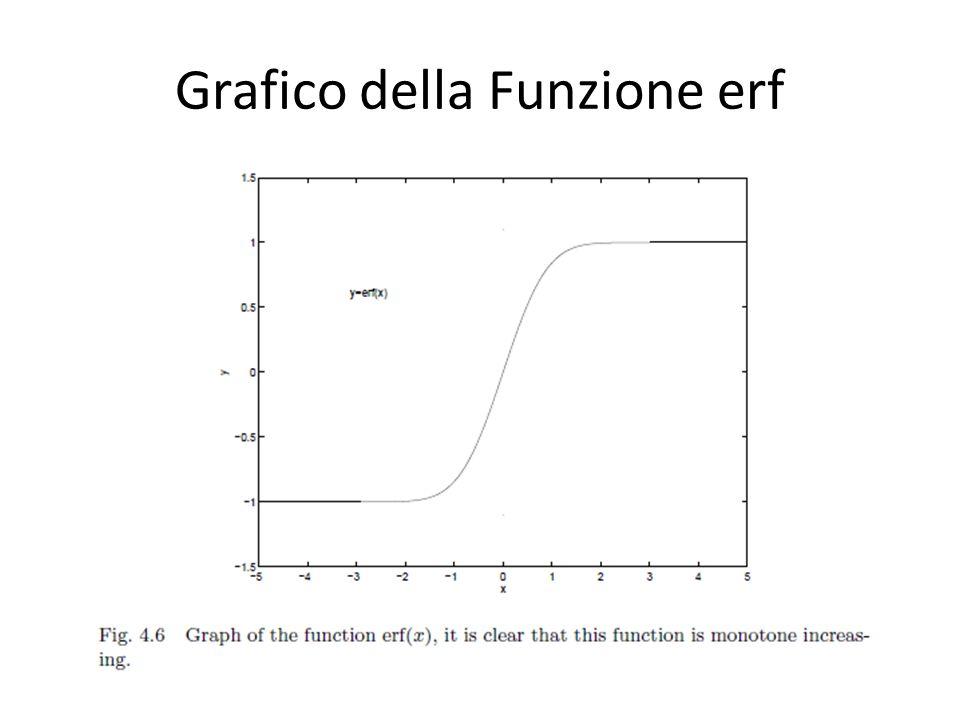 Grafico della Funzione erf
