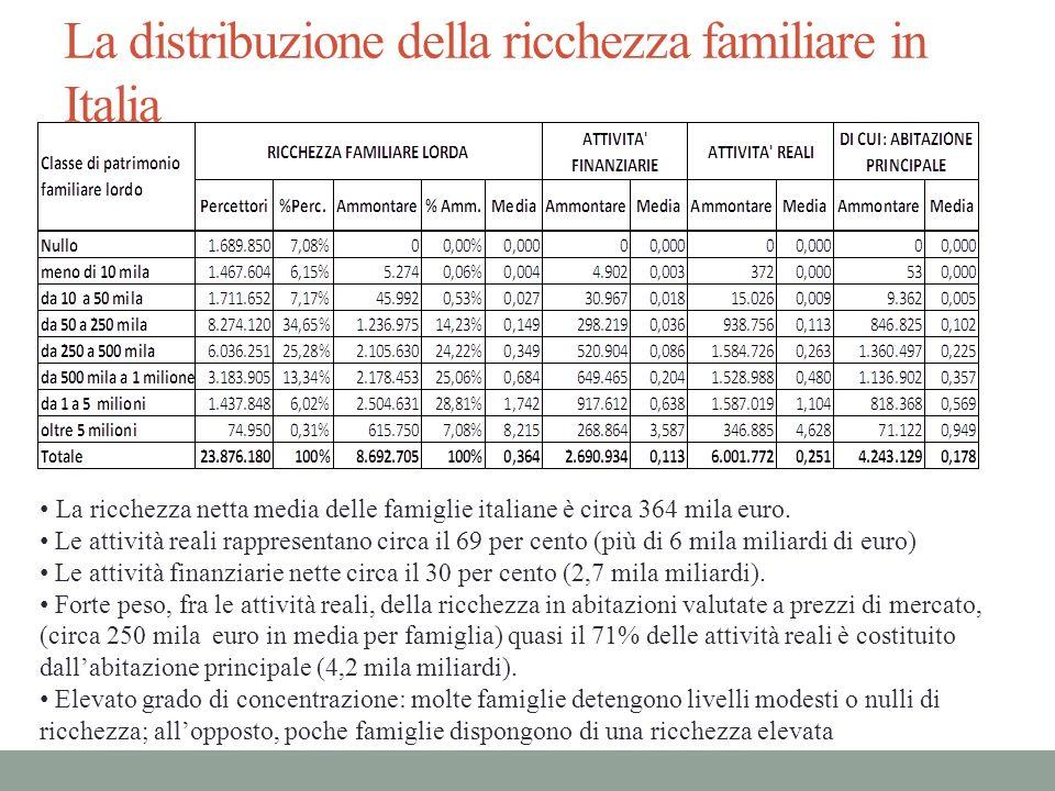 La distribuzione della ricchezza familiare in Italia