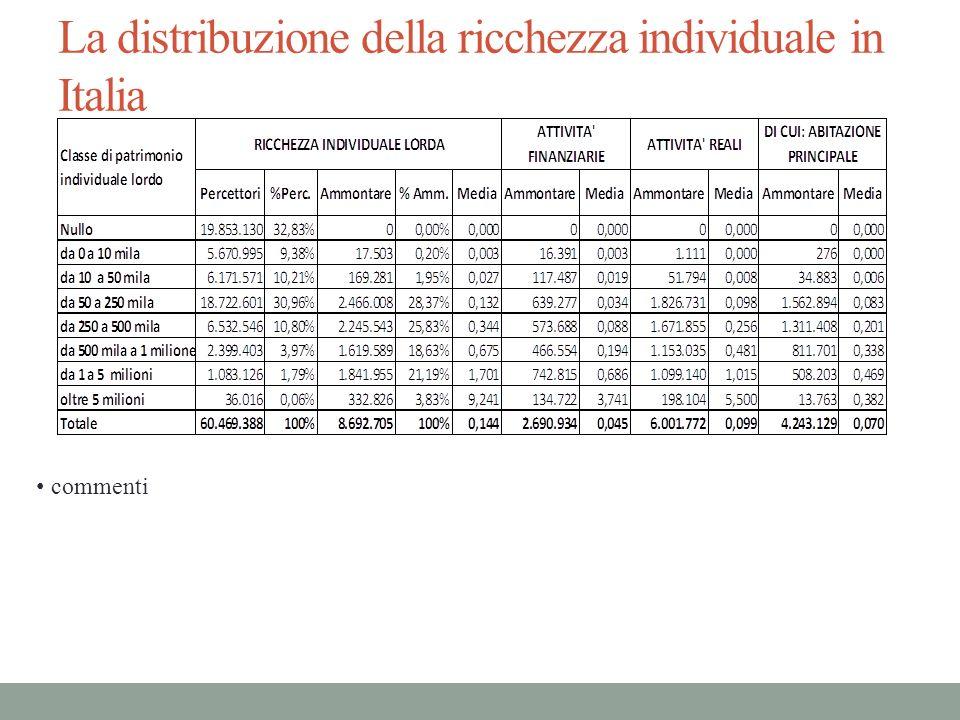 La distribuzione della ricchezza individuale in Italia