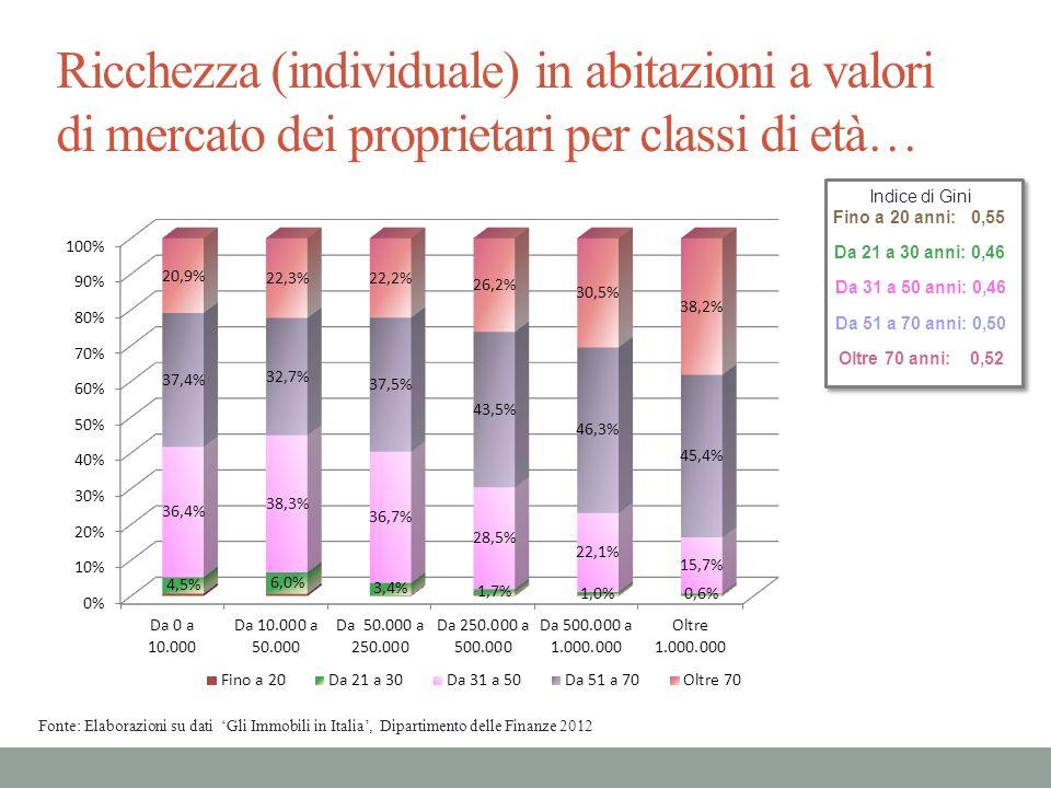 Ricchezza (individuale) in abitazioni a valori di mercato dei proprietari per classi di età…